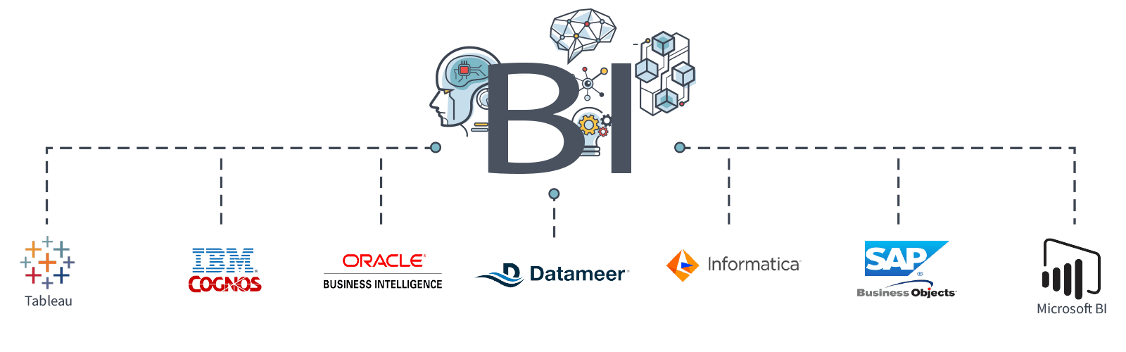 Oracle Business Intelligence | Alis Software